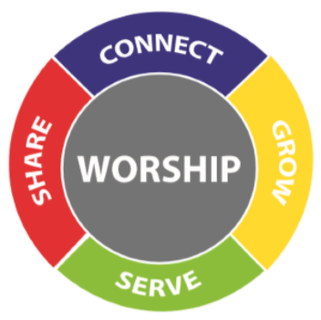 Connect, Grow, Serve, Share, and Worship