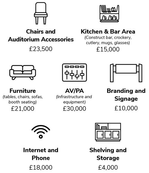 Chairs and Auditorium Accessories: £23,500; Kitchen & Bar Area: £15,000; Furniture: £21,000; AV/PA: £50,000; Branding and Signage: £10,000; Internet and Phone: £18,000; Shelving and Storage: £4,000.