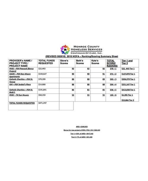 screenshot of MCHS CoC 2016 NOFA Ranking Sheet