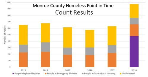 bar graph featuring the Monroe County homeless point in time from year 2013 to 2018