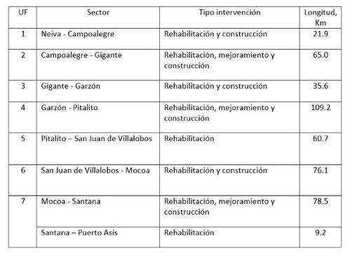 unidades funcionales corredor vial santana - mocoa - neiva